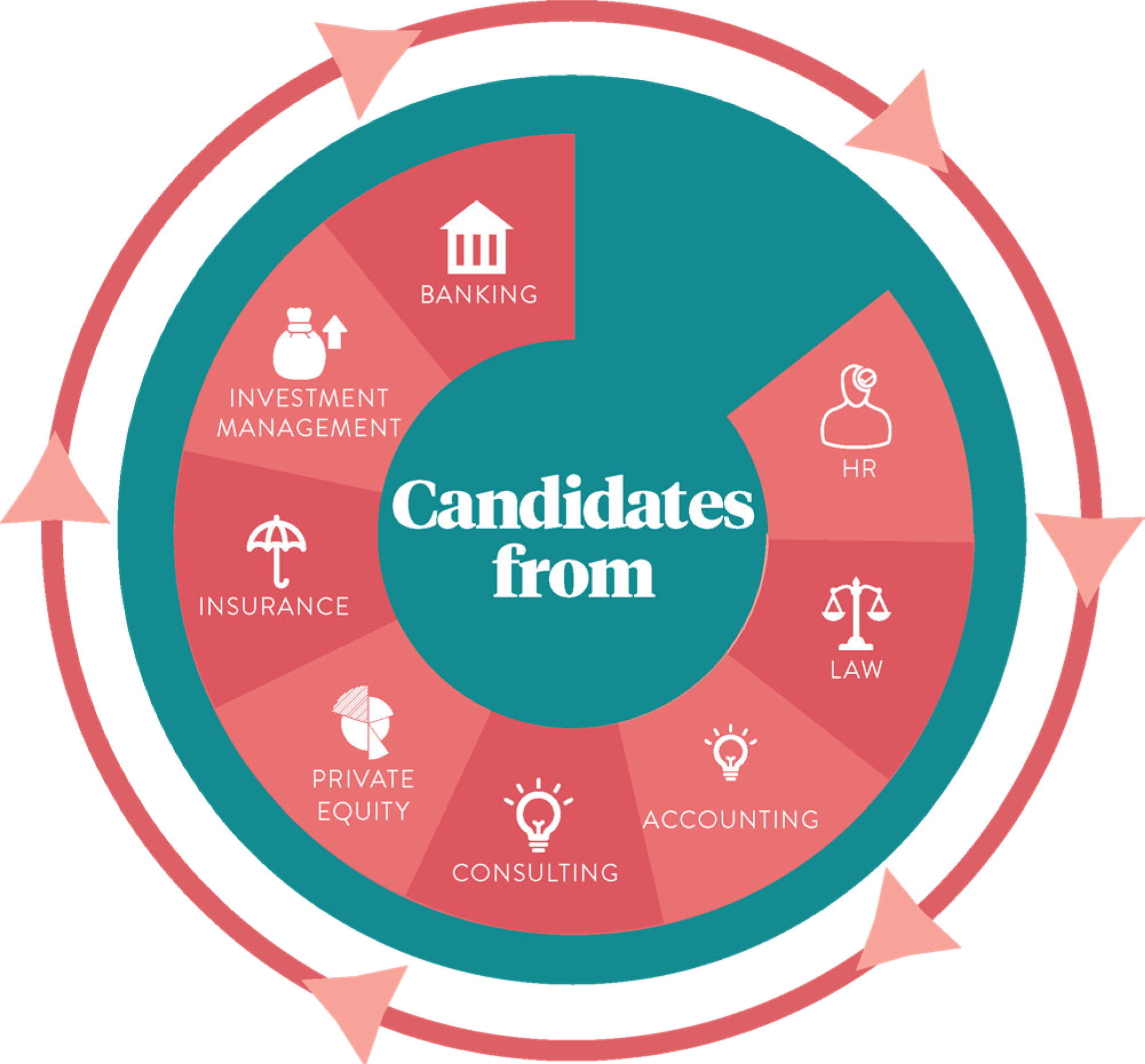 rh-connect-candidates